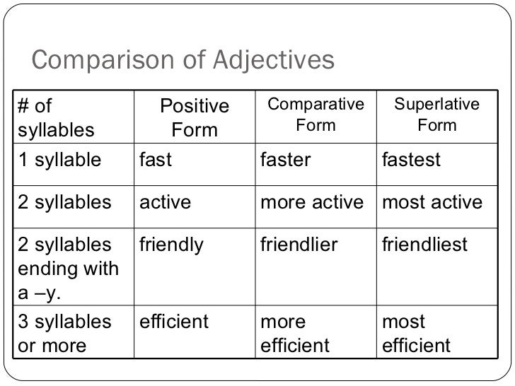 Adjective notes