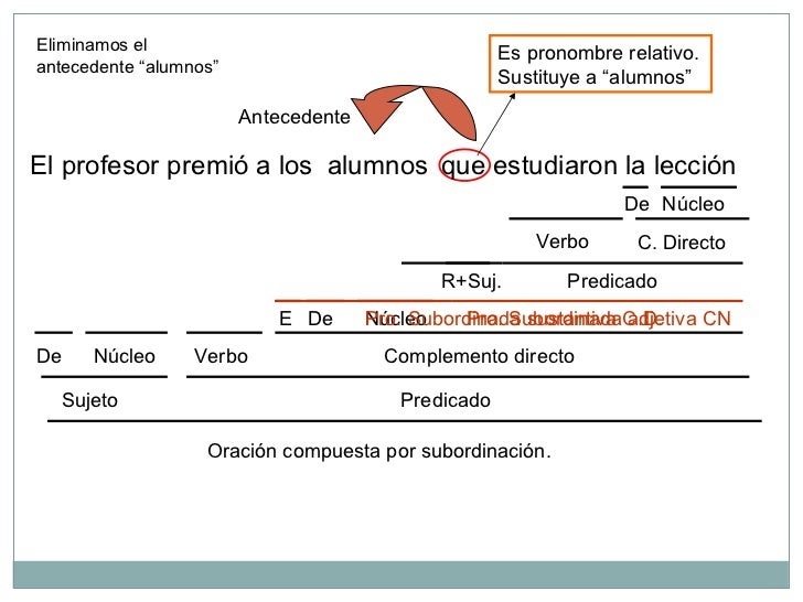 Adjetivas y sustantivas analizadas Slide 2