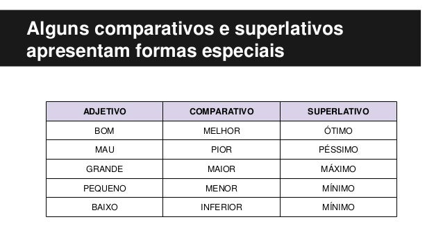 Alguns comparativos e superlativos apresentam formas especiais ADJETIVO COMPARATIVO SUPERLATIVO BOM MELHOR ÓTIMO MAU PIOR ...