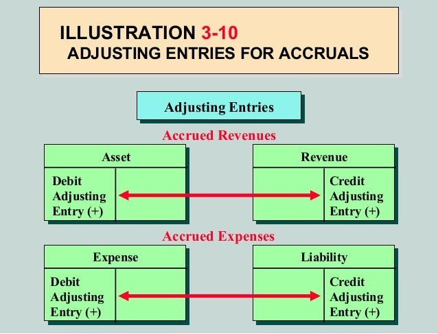 a study of adjusting entries Adjusting entries are a very important part of the accounting cycle because they ensure that you are reporting the company's financial situation.