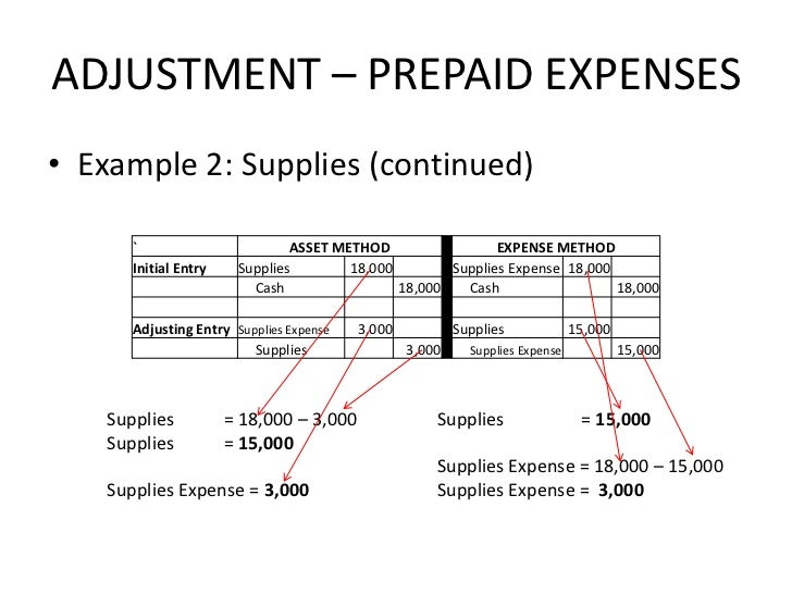 adjusting entries examples The advantages of an accrual system, which uses adjusting entries, is that it is  much more accurate using the previous example, assume that the inventory.