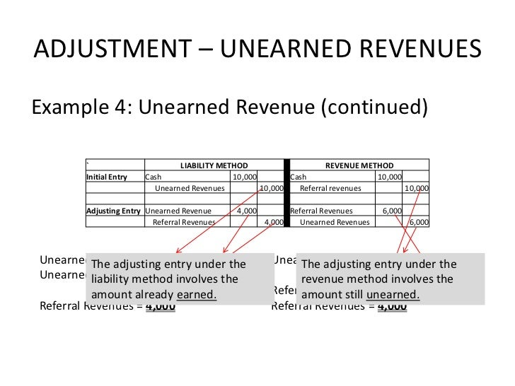 unearned revenue liability