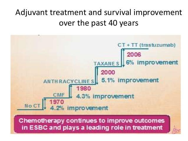 Breast cancer adjuvant chemotherapy