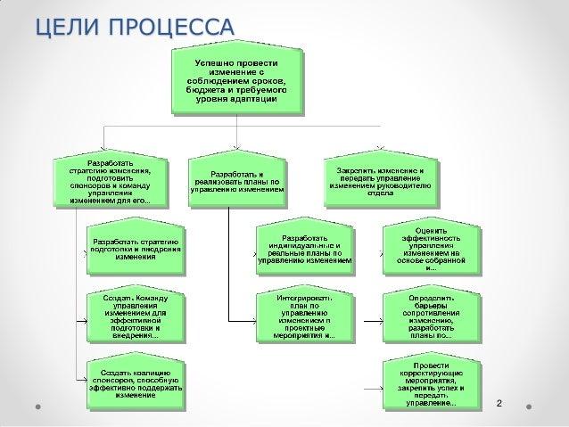 ADKAR - модель процесса управления изменениями Slide 2