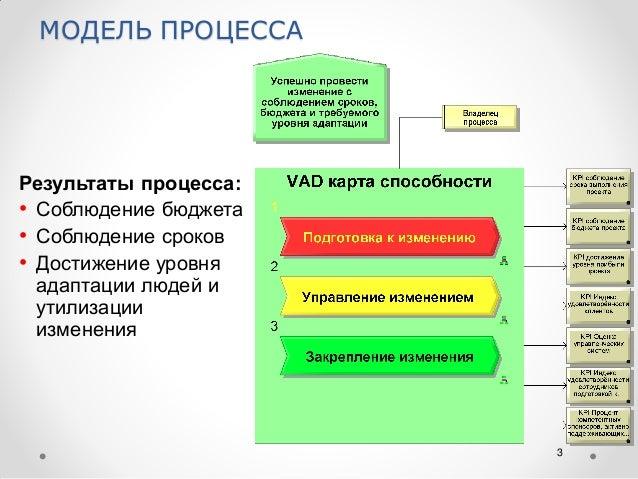 ADKAR - модель процесса управления изменениями Slide 3