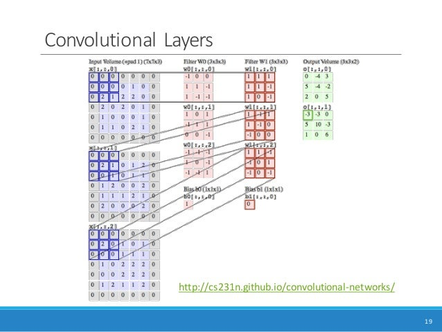 Applied Deep Learning 11/03 Convolutional Neural Networks