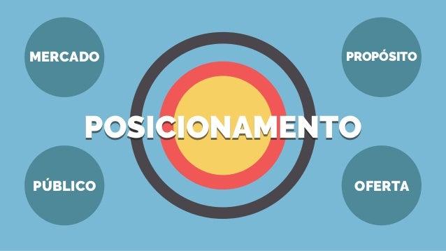 MERCADO PÚBLICO OFERTA PROPÓSITO POSICIONAMENTOPOSICIONAMENTO