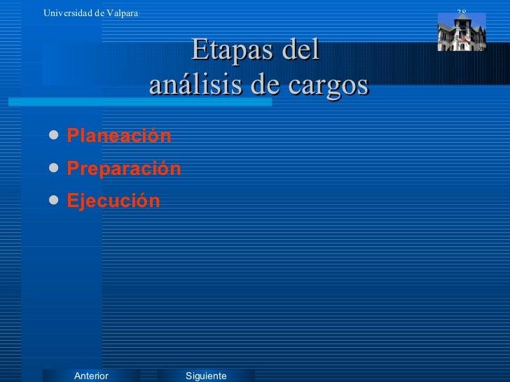 Etapas del  análisis de cargos <ul><li>Planeación </li></ul><ul><li>Preparación </li></ul><ul><li>Ejecución </li></ul>