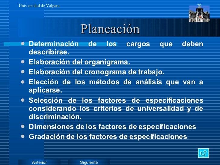 Planeación <ul><li>Determinación de los cargos que deben describirse. </li></ul><ul><li>Elaboración del organigrama. </li>...