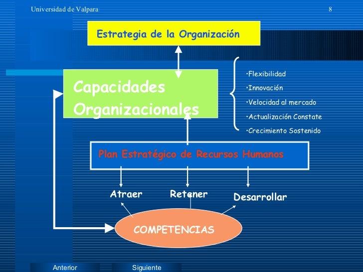Estrategia de la Organización Plan Estratégico de Recursos Humanos <ul><li>Flexibilidad </li></ul><ul><li>Innovación </li>...
