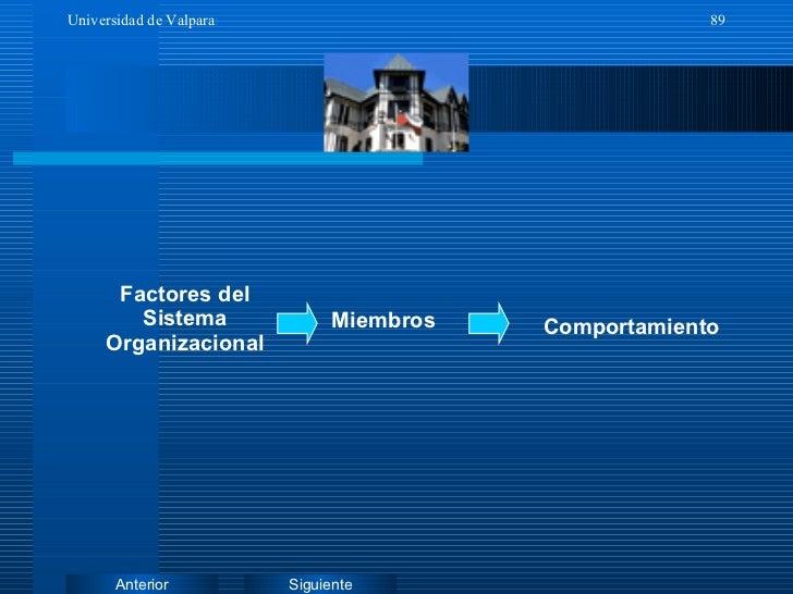Factores del Sistema Organizacional Miembros Comportamiento