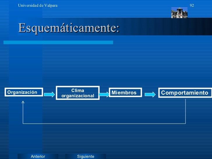 Esquemáticamente: Organización Miembros Comportamiento Clima organizacional