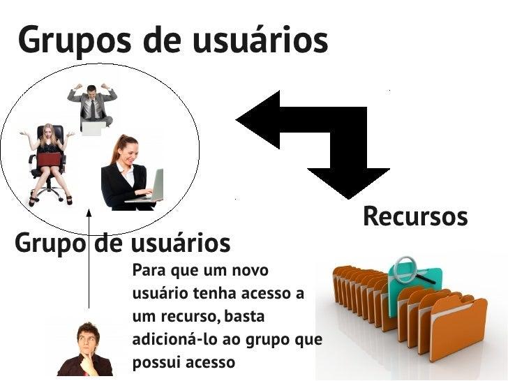 Grupos de usuários                                    RecursosGrupo de usuários         Para que um novo         usuário t...