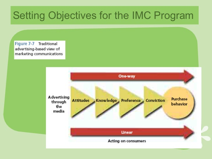 imc planning starts at zero To explain the importance and nature of the imc planning process within organizations and to illustrate how it works imc planning starts at zero.