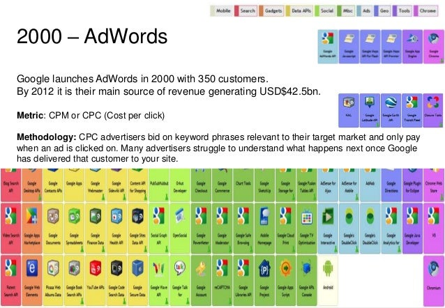 2000 – AdWords  Google launches AdWords in 2000 with 350 customers.  By 2012 it is their main source of revenue generating...