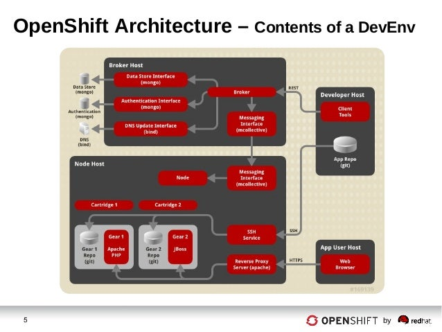 Devops openshift online for Openshift 3 architecture