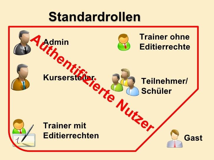 Admin Kursersteller Trainer mit Editierrechten Gast Teilnehmer/Schüler Trainer ohne Editierrechte Authentifizierte Nutzer ...