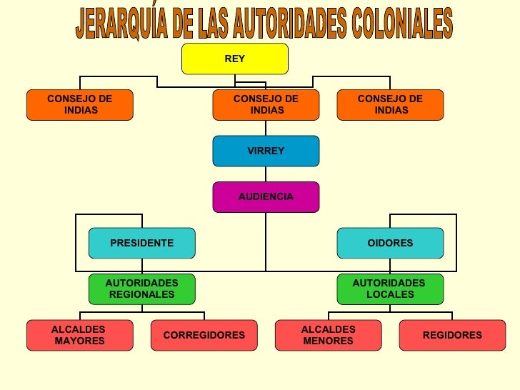 JERARQUÍA DE LAS AUTORIDADES COLONIALES REY CONSEJO DE INDIAS CONSEJO DE INDIAS CONSEJO DE INDIAS VIRREY AUDIENCIA PRESIDE...