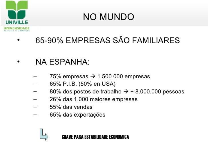 <ul><li>NO MUNDO </li></ul><ul><li>65-90% EMPRESAS SÃO FAMILIARES </li></ul><ul><li>NA ESPANHA:  </li></ul><ul><ul><li>75%...