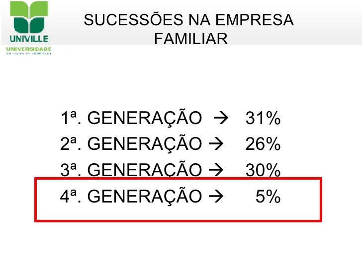<ul><ul><li>1ª. GENERAÇÃO     31% </li></ul></ul><ul><ul><li>2ª. GENERAÇÃO     26% </li></ul></ul><ul><ul><li>3ª. GENERA...