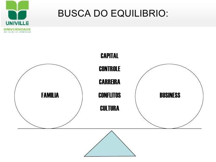 <ul><li>BUSCA DO EQUILIBRIO: </li></ul>CAPITAL CONTROLE CARREIRA CONFLITOS CULTURA FAMILIA BUSINESS