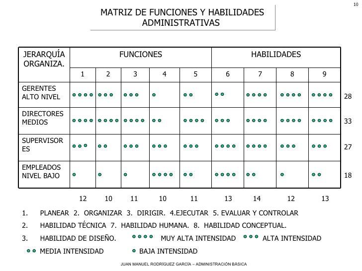 MATRIZ DE FUNCIONES Y HABILIDADES ADMINISTRATIVAS  <ul><li>PLANEAR  2.  ORGANIZAR  3.  DIRIGIR.  4.EJECUTAR  5. EVALUAR Y ...