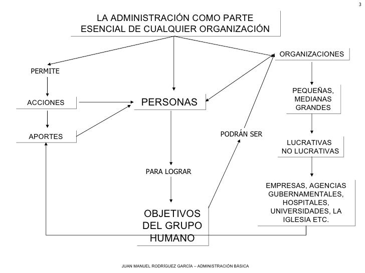 LA ADMINISTRACIÓN COMO PARTE ESENCIAL DE CUALQUIER ORGANIZACIÓN ACCIONES PERMITE PERSONAS APORTES OBJETIVOS DEL GRUPO HUMA...