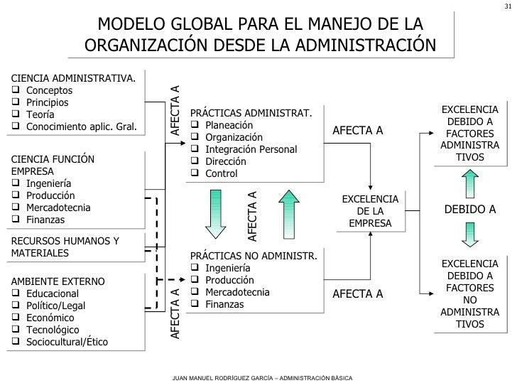 MODELO GLOBAL PARA EL MANEJO DE LA ORGANIZACIÓN DESDE LA ADMINISTRACIÓN <ul><li>CIENCIA ADMINISTRATIVA. </li></ul><ul><li>...