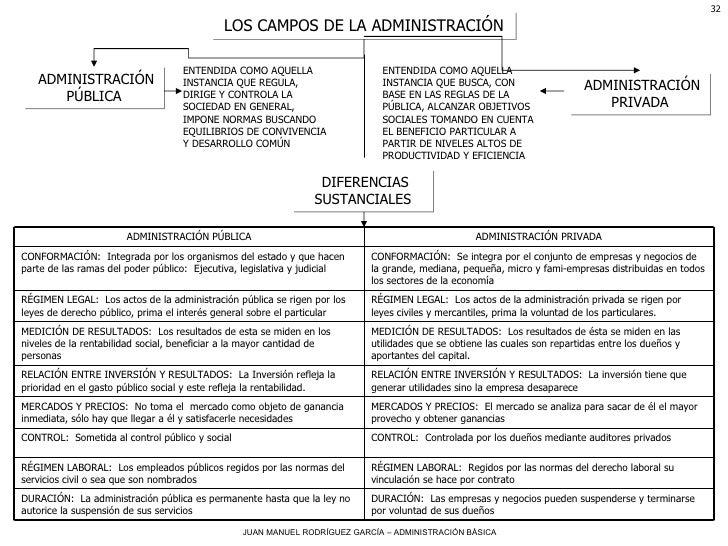 LOS CAMPOS DE LA ADMINISTRACIÓN ADMINISTRACIÓN PÚBLICA ENTENDIDA COMO AQUELLA INSTANCIA QUE REGULA, DIRIGE Y CONTROLA LA S...