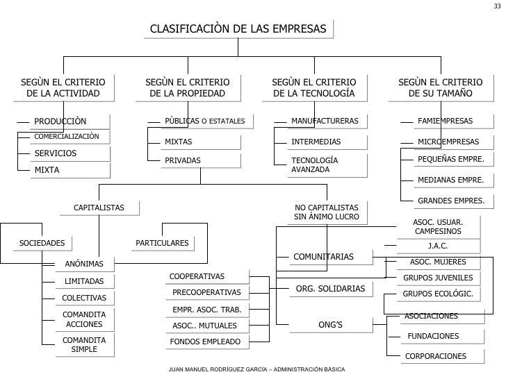 CLASIFICACIÒN DE LAS EMPRESAS SEGÙN EL CRITERIO DE LA ACTIVIDAD SEGÙN EL CRITERIO DE LA PROPIEDAD SEGÙN EL CRITERIO DE LA ...