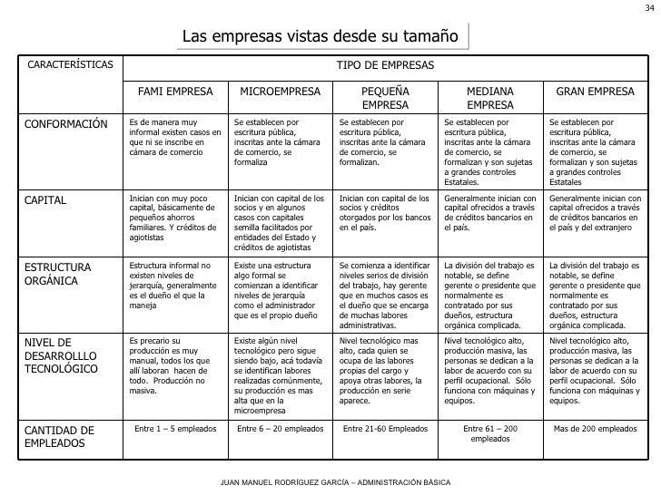Las empresas vistas desde su tamaño CANTIDAD DE EMPLEADOS NIVEL DE DESARROLLLO TECNOLÓGICO ESTRUCTURA ORGÁNICA CAPITAL CON...