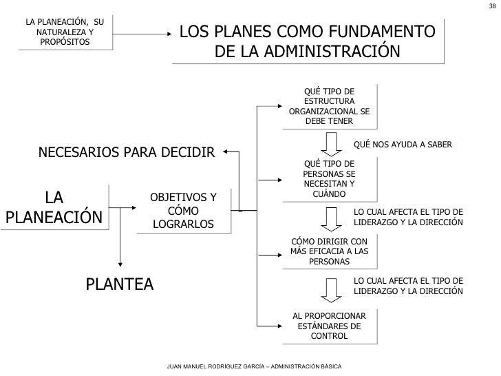 LA PLANEACIÓN,  SU NATURALEZA Y PROPÓSITOS LOS PLANES COMO FUNDAMENTO DE LA ADMINISTRACIÓN LA PLANEACIÓN OBJETIVOS Y CÓMO ...