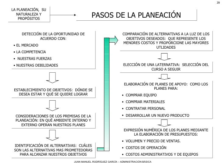 LA PLANEACIÓN,  SU NATURALEZA Y PROPÓSITOS PASOS DE LA PLANEACIÓN <ul><li>DETECCIÓN DE LA OPORTUNIDAD DE ACUERDO CON: </li...