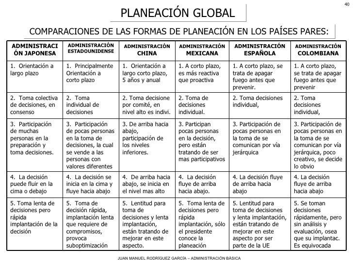 PLANEACIÓN GLOBAL COMPARACIONES DE LAS FORMAS DE PLANEACIÓN EN LOS PAÍSES PARES: 5. Lentitud para toma de decisiones y len...