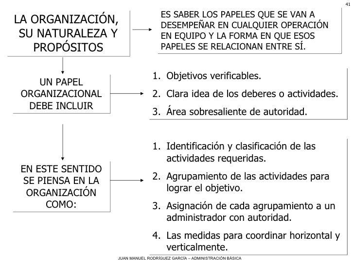 LA ORGANIZACIÓN,  SU NATURALEZA Y PROPÓSITOS ES SABER LOS PAPELES QUE SE VAN A DESEMPEÑAR EN CUALQUIER OPERACIÓN EN EQUIPO...