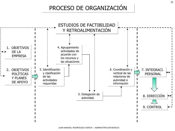 PROCESO DE ORGANIZACIÓN ESTUDIOS DE FACTIBILIDAD Y RETROALIMENTACIÓN 1.  OBJETIVOS DE LA EMPRESA 2.  OBJETIVOS POLÍTICAS Y...