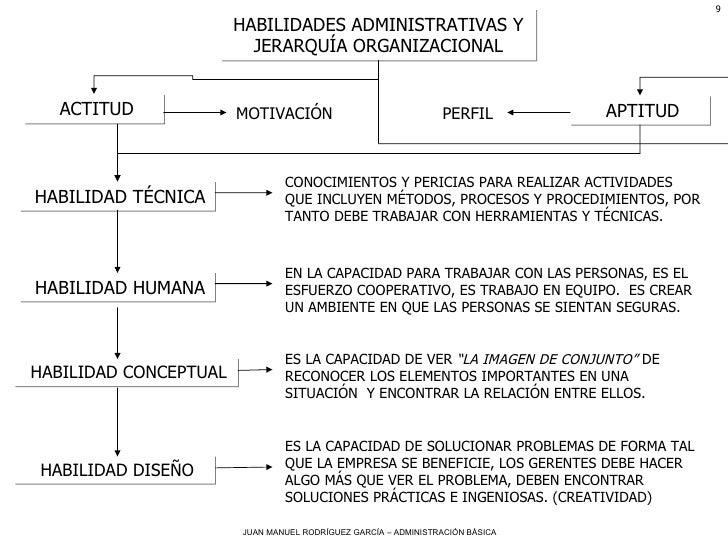 HABILIDADES ADMINISTRATIVAS Y JERARQUÍA ORGANIZACIONAL ACTITUD APTITUD MOTIVACIÓN PERFIL HABILIDAD TÉCNICA CONOCIMIENTOS Y...