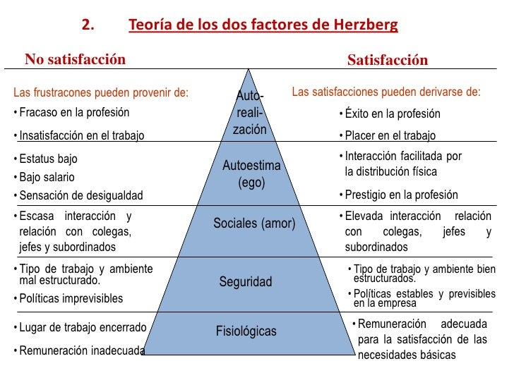 Herzberg's theory of motivation