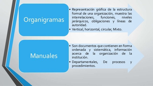 • Representación gráfica de la estructura formal de una organización, muestra las interrelaciones, funciones, niveles jerá...
