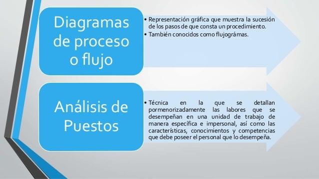 • Representación gráfica que muestra la sucesión de los pasos de que consta un procedimiento. • También conocidos como flu...