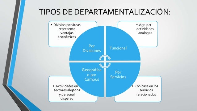 TIPOS DE DEPARTAMENTALIZACIÓN: • Con base en los servicios relacionados • Actividades en sectores alejados y personal disp...