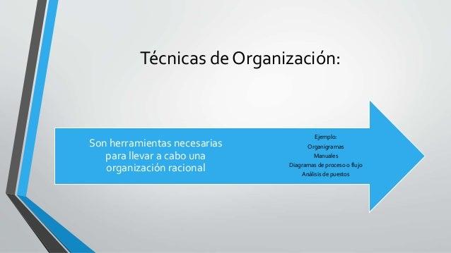 Técnicas de Organización: Ejemplo: Organigramas Manuales Diagramas de proceso o flujo Análisis de puestos Son herramientas...