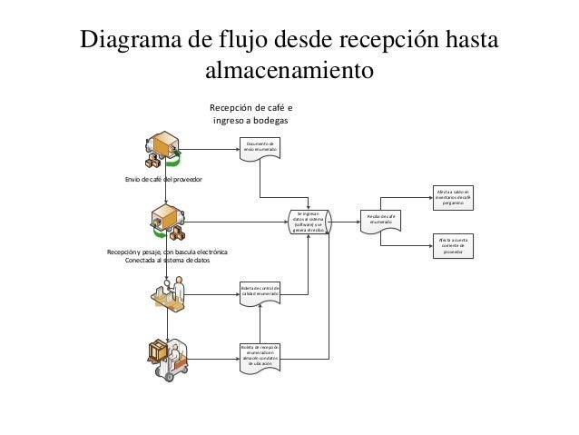 Administracin de inventarios de caf diagrama de flujo ccuart Images