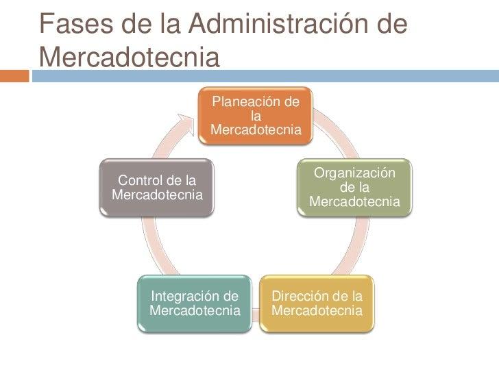 Fases de la Administración deMercadotecnia                      Planeación de                           la                ...
