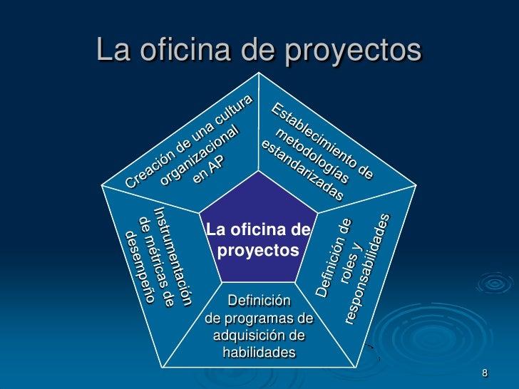 8<br />La oficina de proyectos<br />Establecimiento demetodologíasestandarizadas<br />Creación de una culturaorganizaciona...