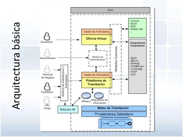Administracion electronica ii jornadas de conocimiento for Arquitectura basica pdf
