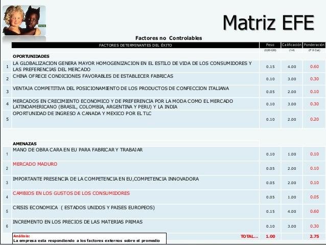 Matriz EFEMatriz EFE FACTORES DETERMINANTES DEL ÉXITO Peso Calificación Ponderación (0,00-1,00) (1-4) (P X Cal.) OPORTUNID...