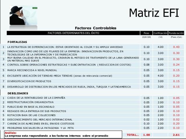 Matriz EFI FACTORES DETERMINANTES DEL ÉXITO Peso Calificación Ponderación (0,00-1,00) (1-4) (Peso x Cal.) FORTALEZAS 1 LA ...