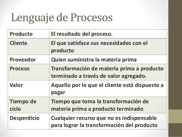 Administraci n por procesos y calidad en restaurantes for Procesos de un restaurante