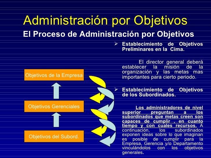 Administración por Objetivos <ul><li>Establecimiento de Objetivos Preliminares en la  Cima. </li></ul><ul><li>El director ...